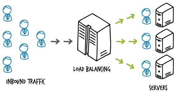 Netscaler Load Balancing